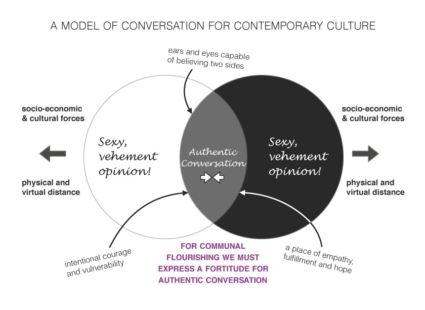 a_model_of_conversation_for_contemporry_culture